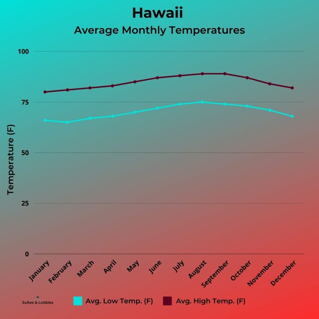 Hawaii Monthly Average Temperature